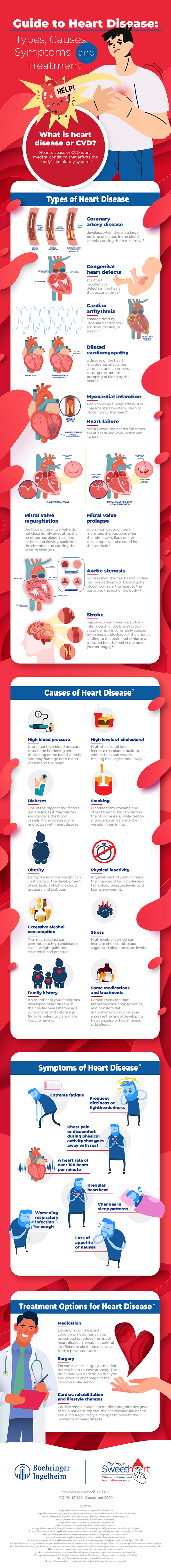 Infographic Guide to Heart Disease