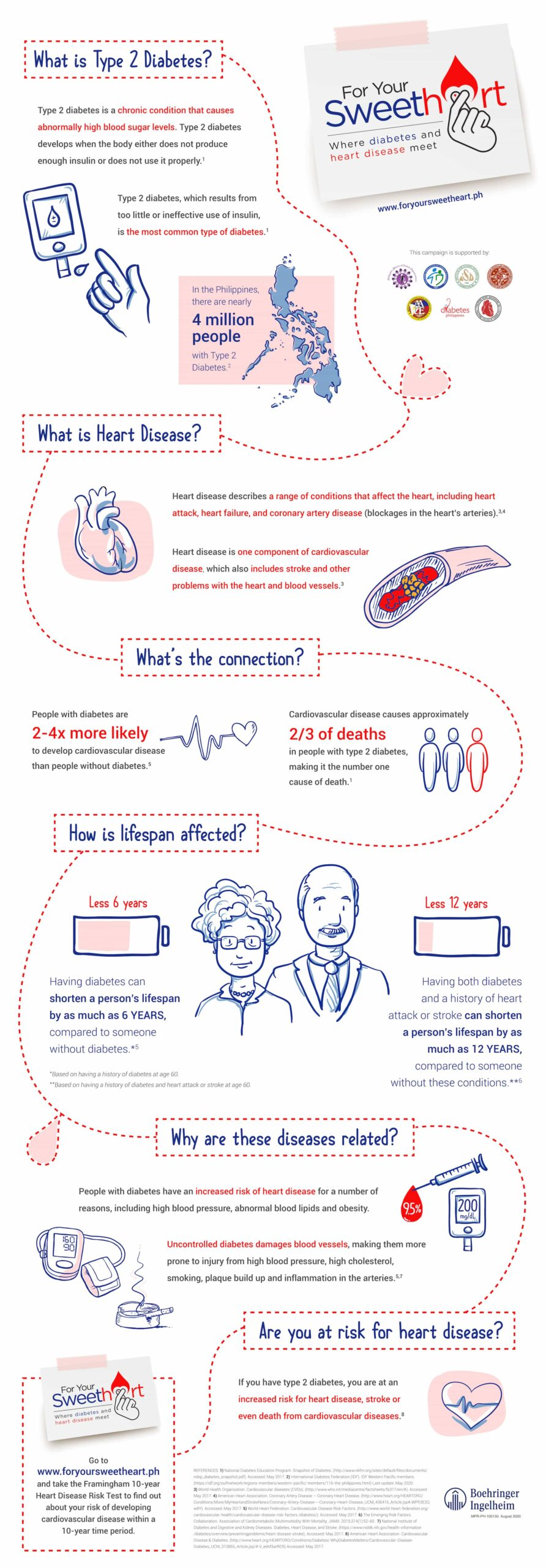 Infographic guide to the connection of diabetes to heart disease